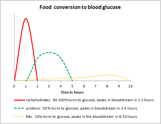 blood type diet research paper