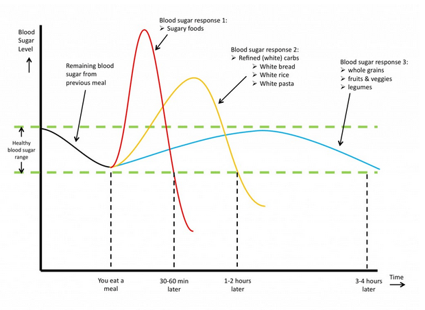 spike in blood sugar levels