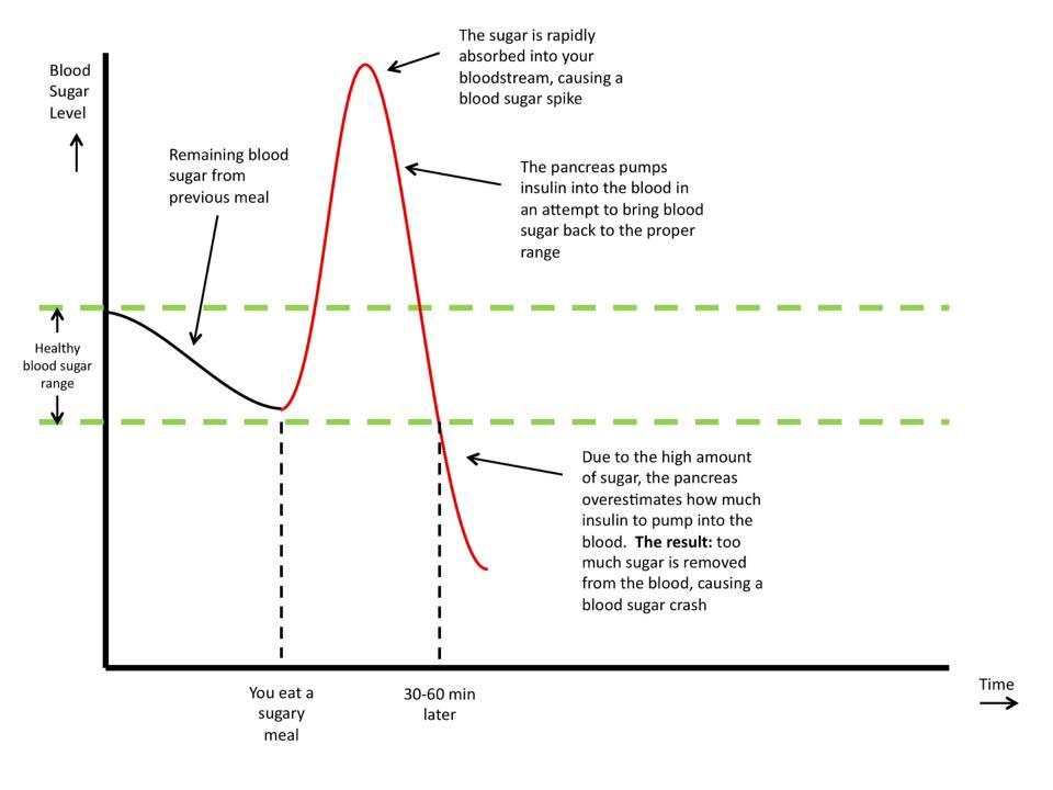 spike and crash