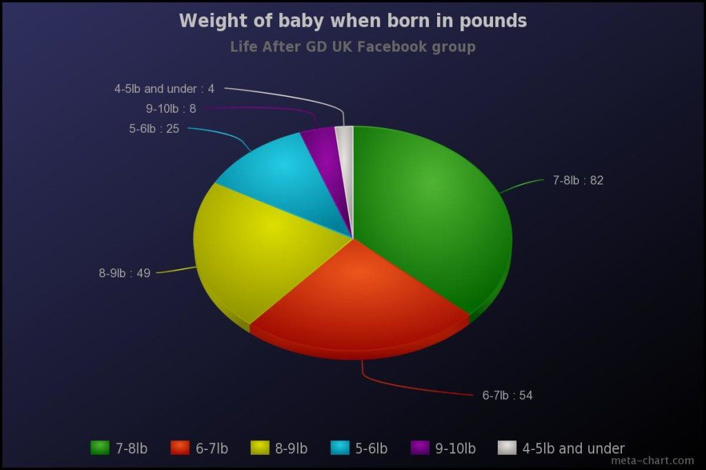 gestational diabetes birth weights