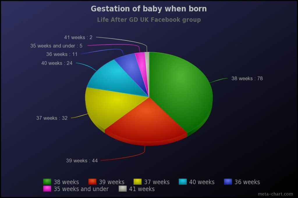 gestational diabetes gestation at birth