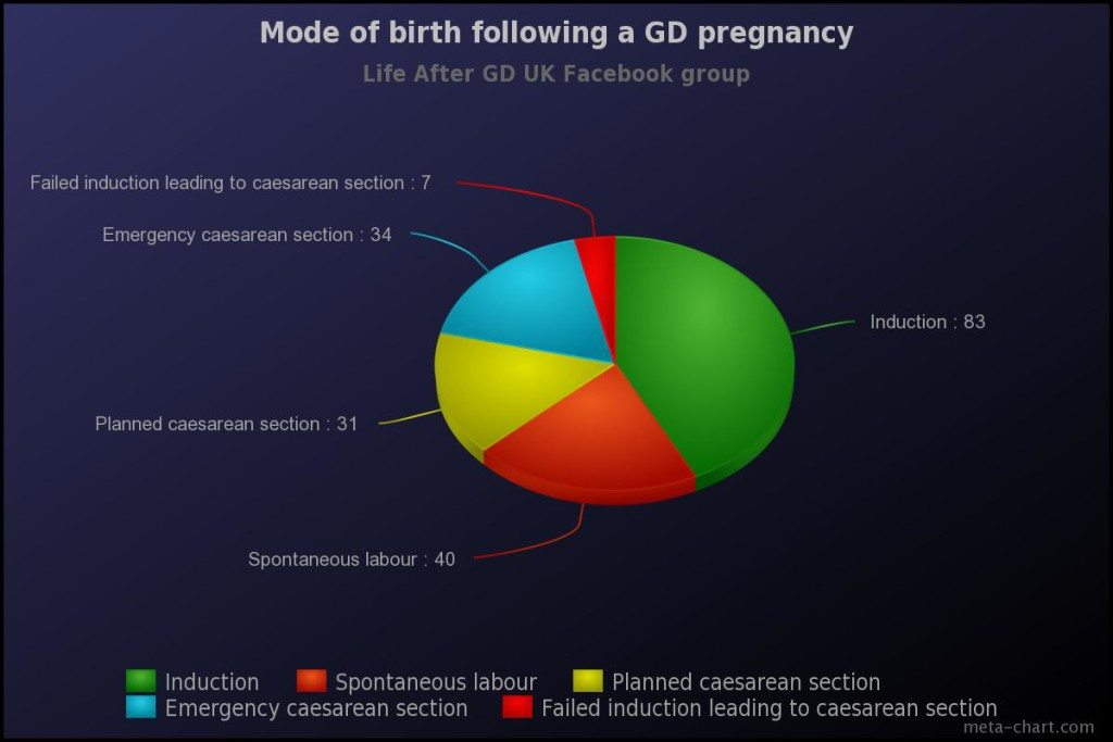 gestational diabetes birth