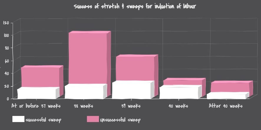 success of sweeps for induction of labour