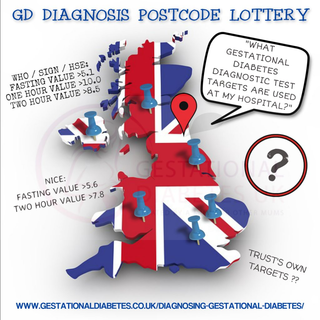 GD diagnosis postcode lottery