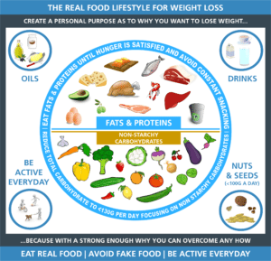 Public Health Collaboration advice for weight loss
