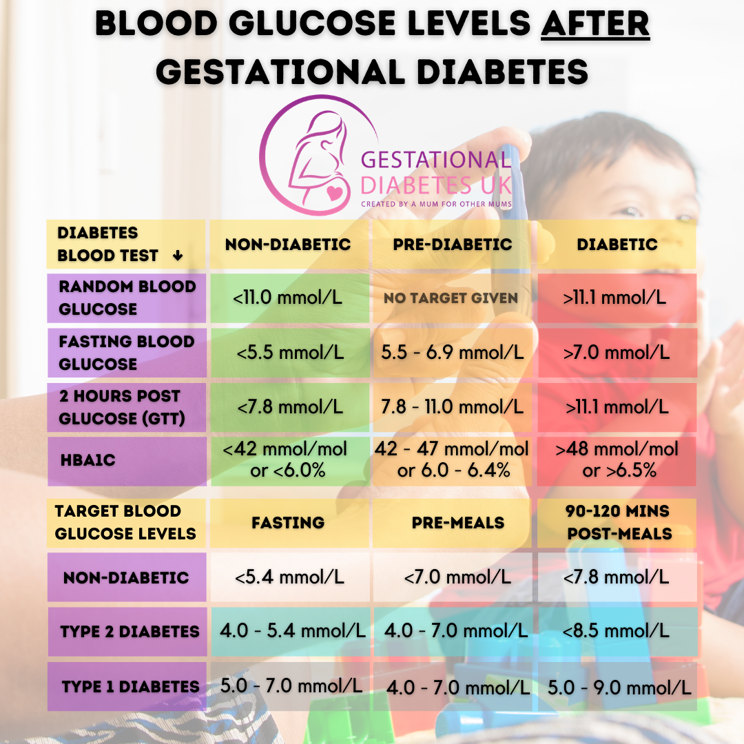 normal and diabetic blood glucose levels