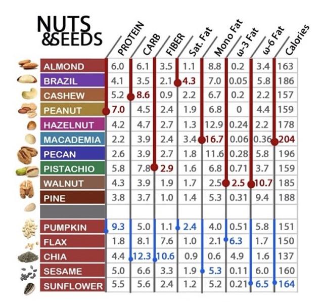 macronutrient breakdown of nuts & seeds
